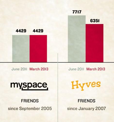 Myspace en Hyves OSL