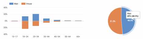 Mannen vrouwen statistiek YouTube